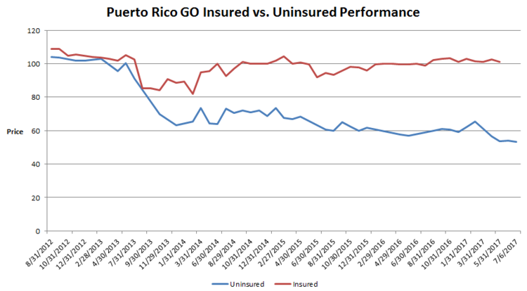 Puerto Rico Go Insured vs. Uninsured